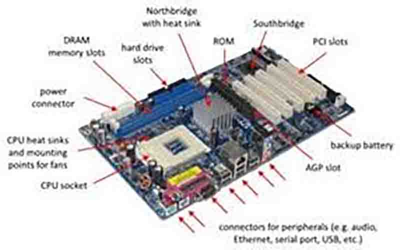 Things You Can Learn from Studying What Is A Motherboard: – Definition, Function, and Diagram